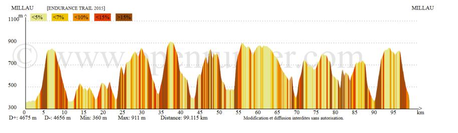 endurance_trail_2015_profil_course_zeteamfr.com